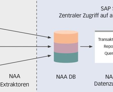 Zugriff auf Legacy-Daten in S/4HANA