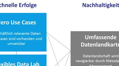 Data-to-Value: Aus Datenechten Mehrwert schaffen