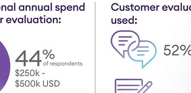 Unternehmen liefern in entscheidenden Momenten kein positives Kundenerlebnis